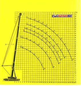 График грузоподъемности автокрана Liebherr Ltm 1300